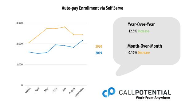 Auto-Pay Enrollments