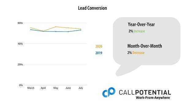 Chart of July 1-5, 2020 Lead Conversion Data