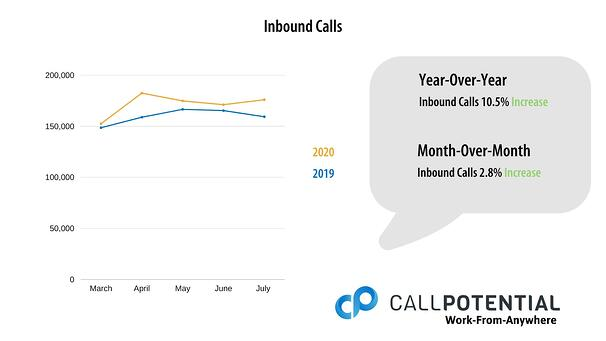 Chart of July 1-5, 2020 Inbound Call Data
