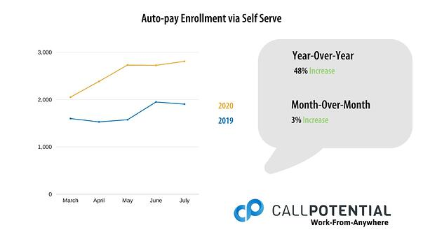 Chart of July 1-5, 2020 Auto-Pay Enrollment via Self Serve Data