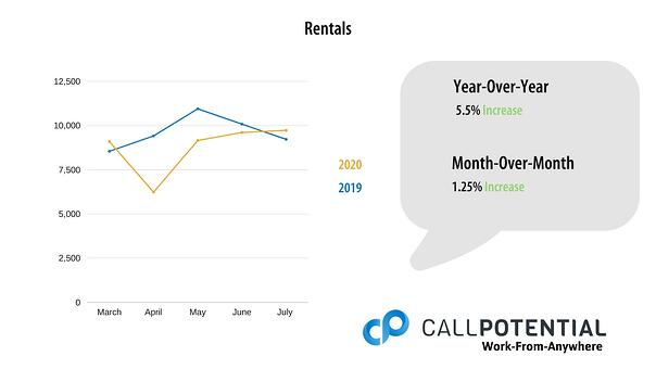 Chart of July 1-5, 2020 Rental Data
