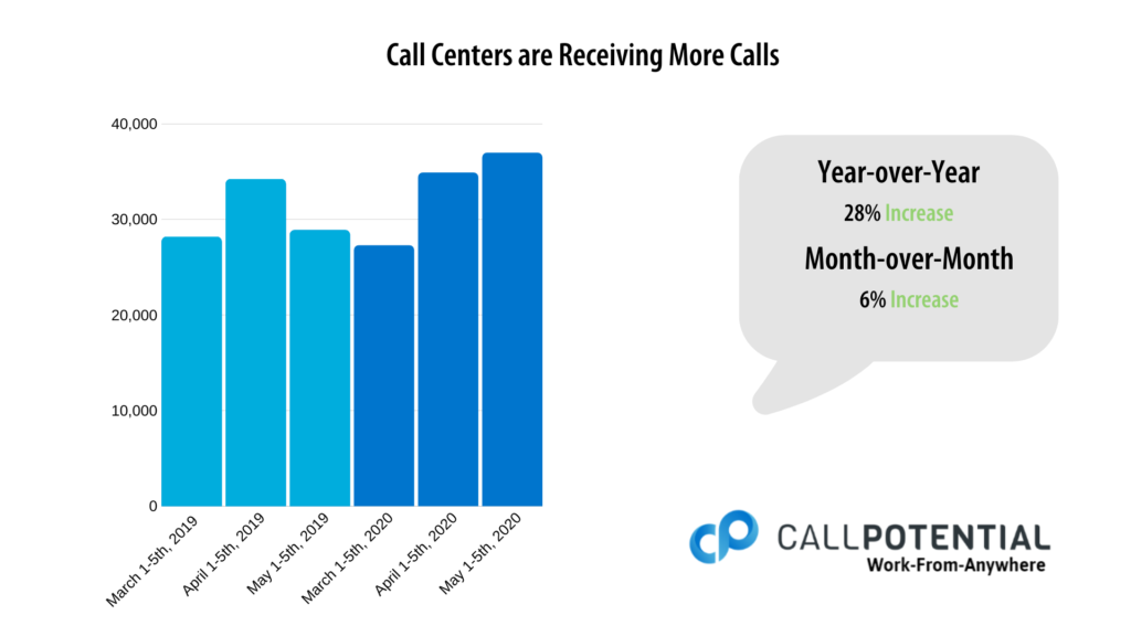 Call Centers are Receiving More Calls