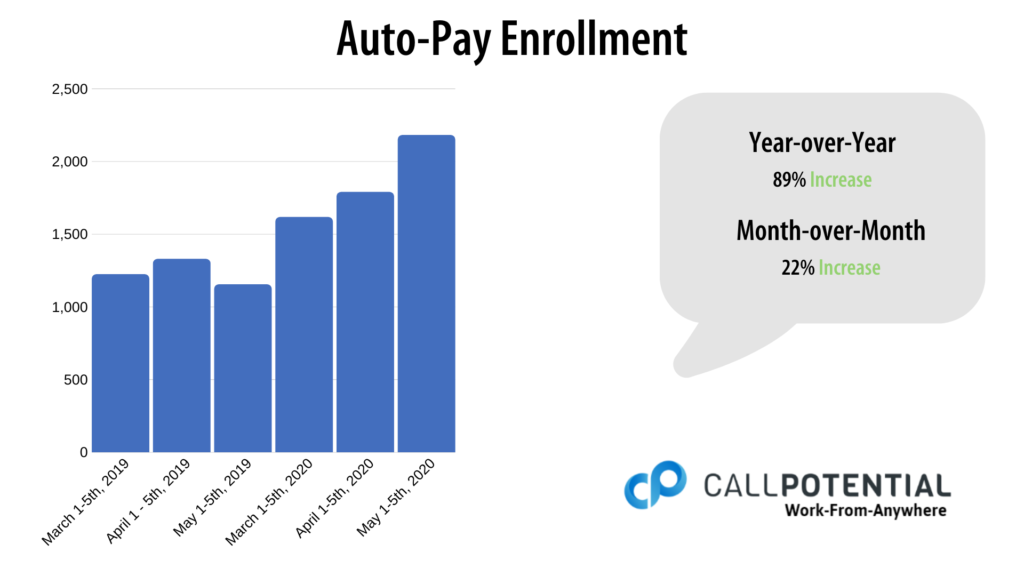 Auto-Pay Enrollment