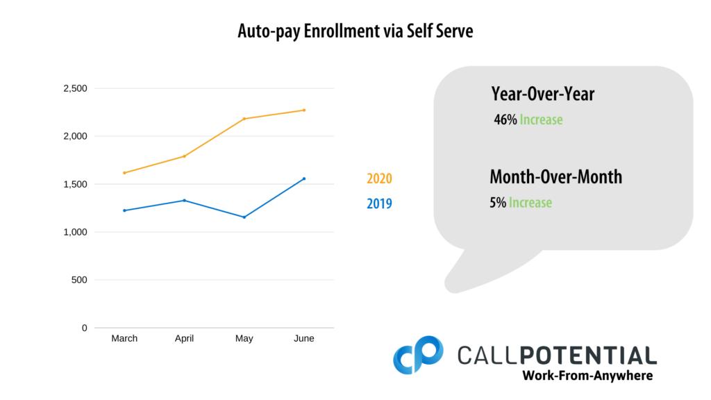 Auto Pay Enrollment Via Self Service